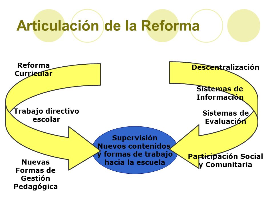 Supervisión Nuevos contenidos y formas de trabajo hacia la escuela Trabajo directivo escolar Nuevas Formas de Gestión Pedagógica Descentralización Sis