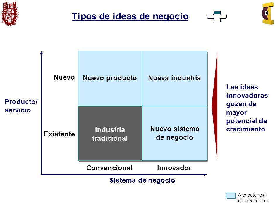 TIPO DE PROYECTOS Los proyectos estratégicos, tácticos y operativos difieren en varios aspectos: Nivel de la organización donde son estudiados.