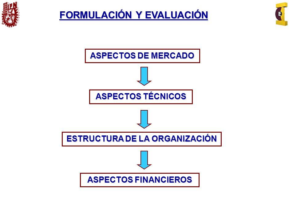 1.El desarrollo y aplicación de nuevas tecnologías, 2.Crear nuevos productos que se adapten a los cambios del mercado, 3.