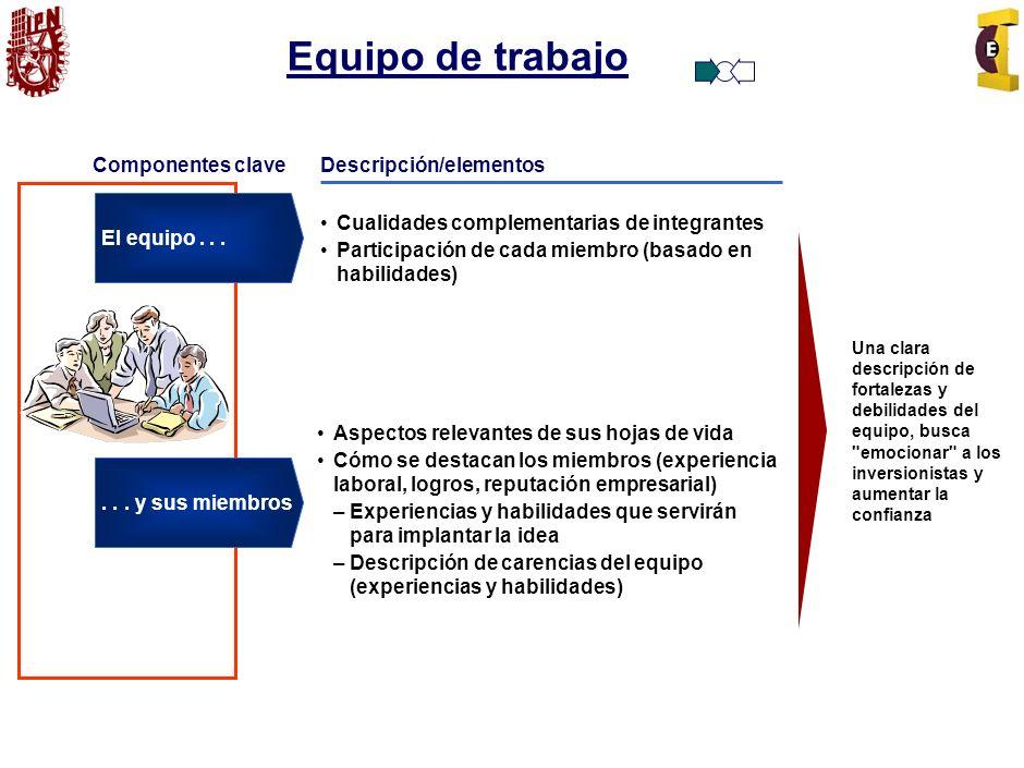 Idea del Producto o Servicio Componentes Claves Descripción/elementos Describe una solución a un problema existente en el mercado (satisfación a una necesidad de los clientes potenciales) Beneficio para el cliente ¿Cómo se logrará clientes satisfechos.