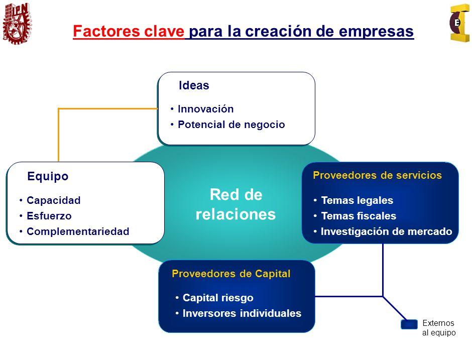 Factores clave para la creación de empresas Ideas Innovación Potencial de negocio Proveedores de Capital Capital riesgo Inversores individuales Equipo Capacidad Esfuerzo Complementariedad Proveedores de servicios Temas legales Temas fiscales Investigación de mercado Red de relaciones Externos al equipo