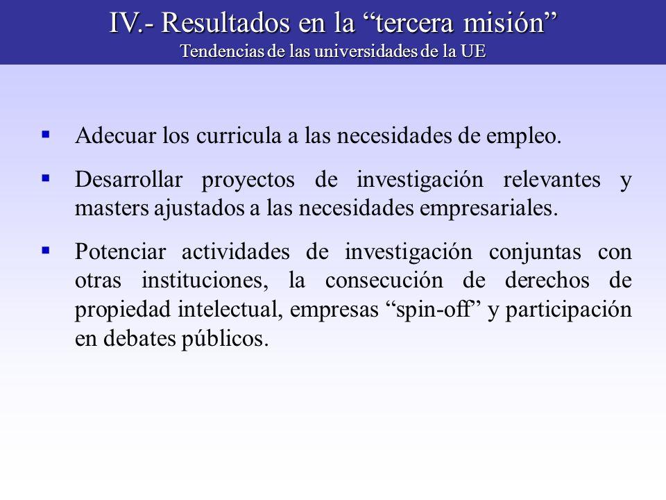 IV.- Resultados en la tercera misión Tendencias de las universidades de la UE Adecuar los curricula a las necesidades de empleo. Desarrollar proyectos