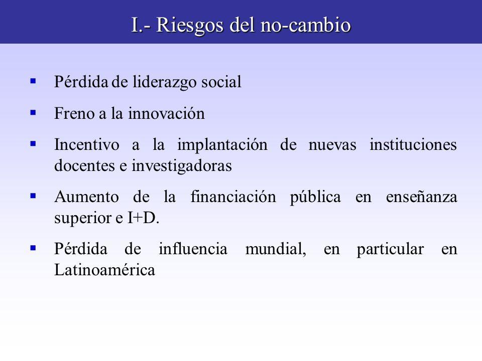 I.- Riesgos del no-cambio Pérdida de liderazgo social Freno a la innovación Incentivo a la implantación de nuevas instituciones docentes e investigado