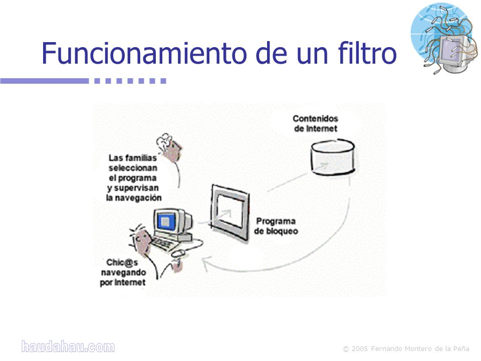 © 2005 Fernando Montero de la Peña Funcionamiento de un filtro