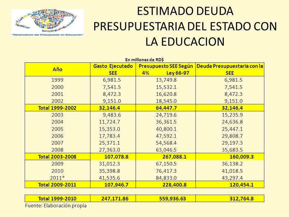 ESTIMADO DEUDA PRESUPUESTARIA DEL ESTADO CON LA EDUCACION En millones de RD$ Año Gasto Ejecutado SEE Presupuesto SEE Según 4% Ley 66-97 Deuda Presupuestaria con la SEE 1999 6,981.5 13,749.8 6,981.5 2000 7,541.5 15,532.1 7,541.5 2001 8,472.3 16,620.8 8,472.3 2002 9,151.0 18,545.0 9,151.0 Total 1999-2002 32,146.4 64,447.7 32,146.4 2003 9,483.6 24,719.6 15,235.9 2004 11,724.7 36,361.5 24,636.8 2005 15,353.0 40,800.1 25,447.1 2006 17,783.4 47,592.1 29,808.7 2007 25,371.1 54,568.4 29,197.3 2008 27,363.0 63,046.5 35,683.5 Total 2003-2008 107,078.8 267,088.1 160,009.3 2009 31,012.3 67,150.5 36,138.2 2010 35,398.8 76,417.3 41,018.5 2011* 41,535.6 84,833.0 43,297.4 Total 2009-2011 107,946.7 228,400.8 120,454.1 Total 1999-2010 247,171.86 559,936.63 312,764.8 Fuente: Elaboración propia