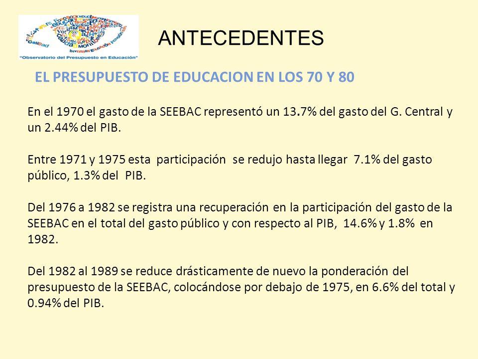 ANTECEDENTES En el 1970 el gasto de la SEEBAC representó un 13.7% del gasto del G.