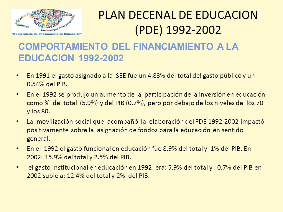 COMPORTAMIENTO DEL FINANCIAMIENTO A LA EDUCACION 1992-2002 PLAN DECENAL DE EDUCACION (PDE) 1992-2002 En 1991 el gasto asignado a la SEE fue un 4.83% del total del gasto público y un 0.54% del PIB.