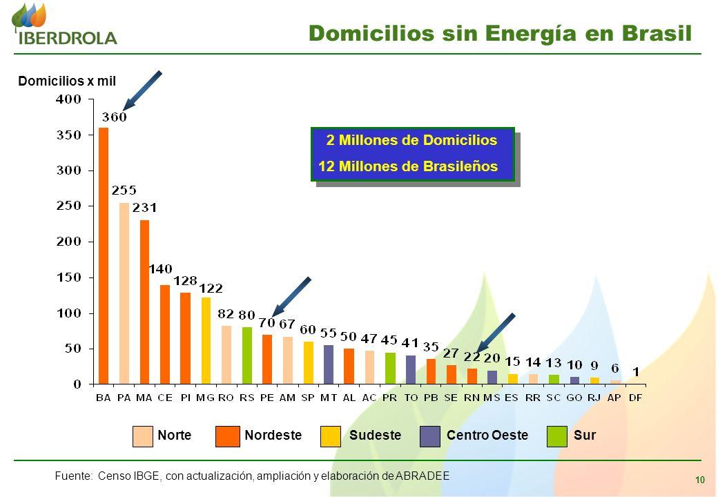 10 Fuente: Censo IBGE, con actualización, ampliación y elaboración de ABRADEE NorteNordesteSudesteCentro OesteSur Domicilios x mil 2 Millones de Domicilios 12 Millones de Brasileños 2 Millones de Domicilios 12 Millones de Brasileños Domicilios sin Energía en Brasil