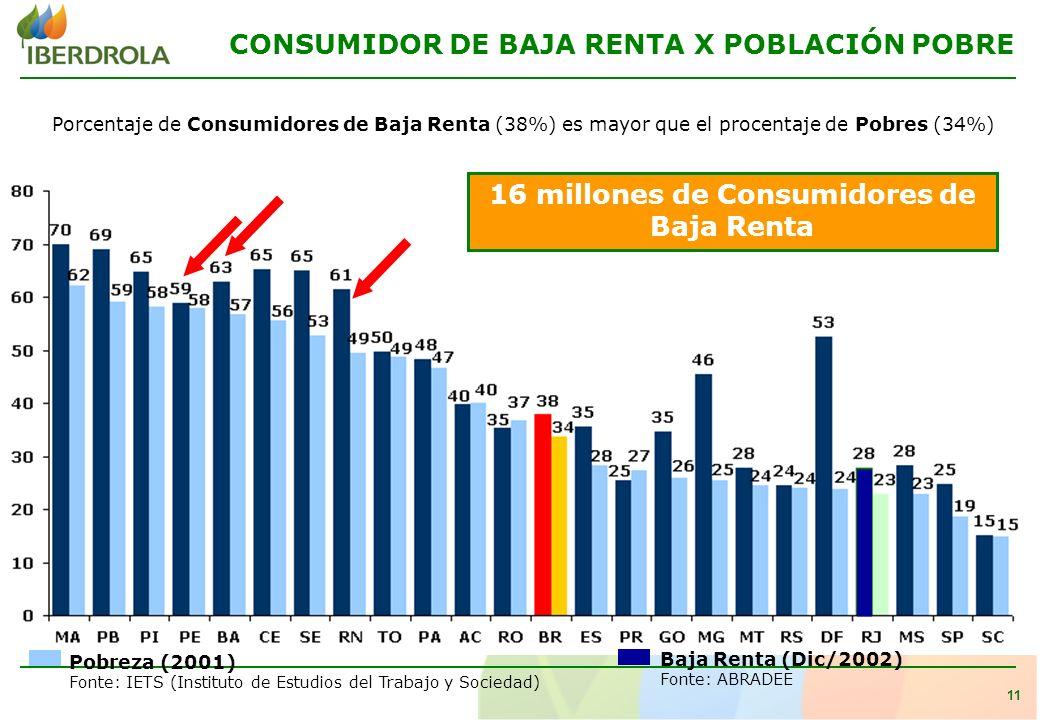 11 CONSUMIDOR DE BAJA RENTA X POBLACIÓN POBRE Pobreza (2001) Fonte: IETS (Instituto de Estudios del Trabajo y Sociedad) Baja Renta (Dic/2002) Fonte: ABRADEE Porcentaje de Consumidores de Baja Renta (38%) es mayor que el procentaje de Pobres (34%) 16 millones de Consumidores de Baja Renta