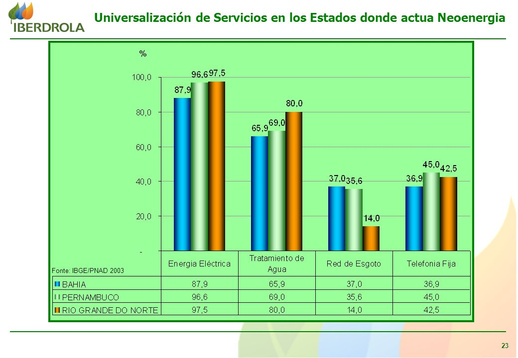 23 Fonte: IBGE/PNAD 2003 Universalización de Servicios en los Estados donde actua Neoenergia