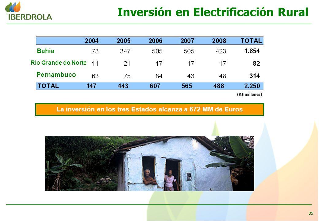 25 Inversión en Electrificación Rural Bahia Rio Grande do Norte Pernambuco La inversión en los tres Estados alcanza a 672 MM de Euros (R$ millones)