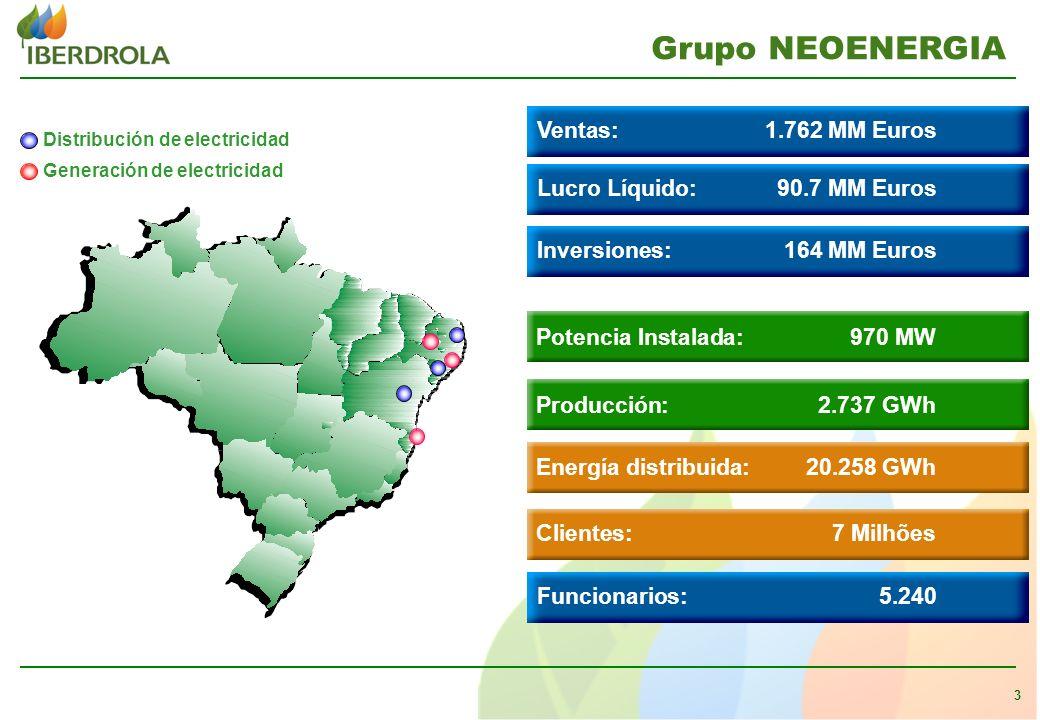 3 Grupo NEOENERGIA Distribución de electricidad Generación de electricidad Potencia Instalada: 970 MW Producción: 2.737 GWh Energía distribuida: 20.258 GWh Funcionarios:5.240 Clientes: 7 Milhões Ventas:1.762 MM Euros Lucro Líquido:90.7 MM Euros Inversiones:164 MM Euros