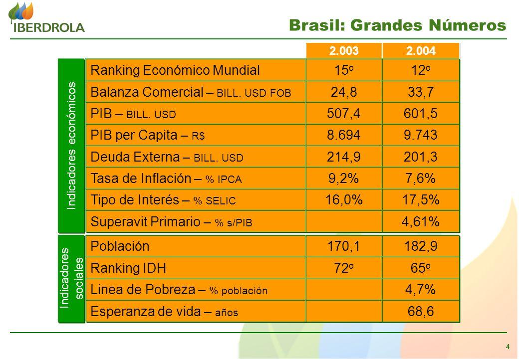 4 Población Ranking Económico Mundial Balanza Comercial – BILL.