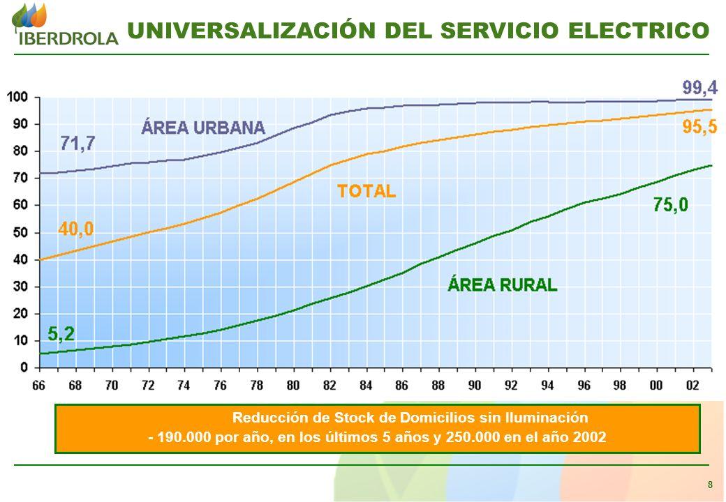 8 Reducción de Stock de Domicilios sin Iluminación - 190.000 por año, en los últimos 5 años y 250.000 en el año 2002 UNIVERSALIZACIÓN DEL SERVICIO ELECTRICO
