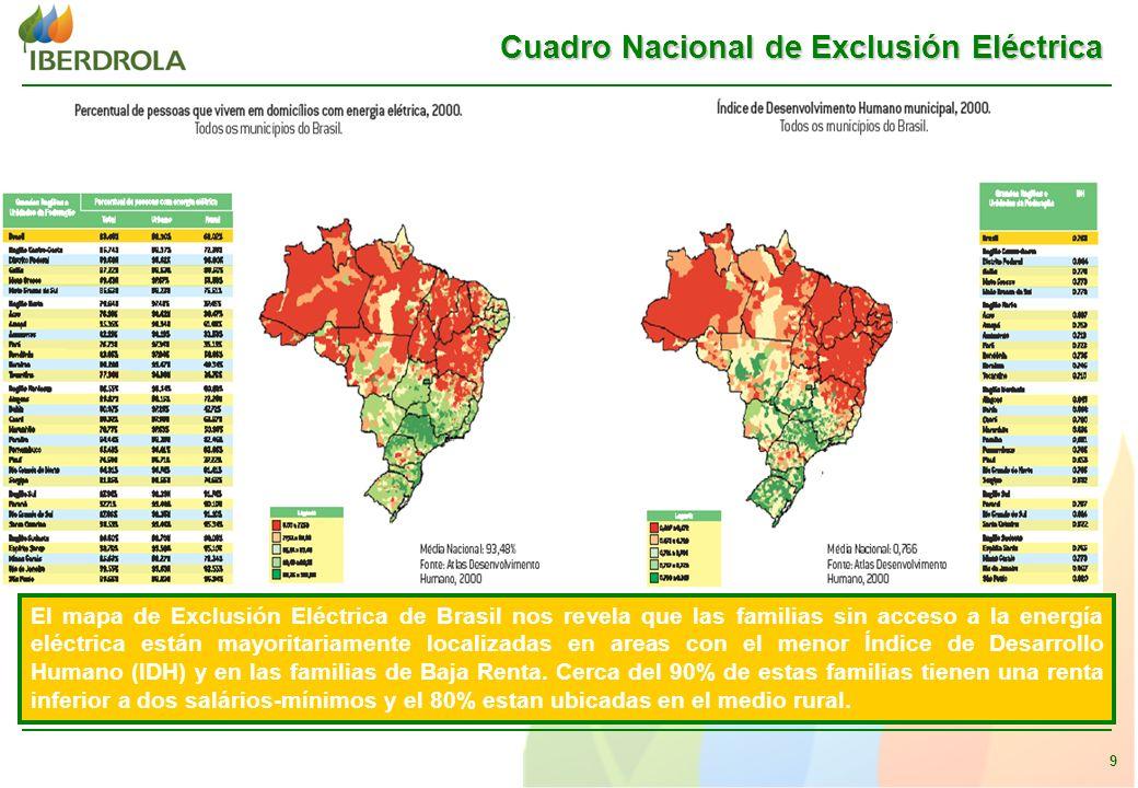 9 Cuadro Nacional de Exclusión Eléctrica El mapa de Exclusión Eléctrica de Brasil nos revela que las familias sin acceso a la energía eléctrica están mayoritariamente localizadas en areas con el menor Índice de Desarrollo Humano (IDH) y en las familias de Baja Renta.