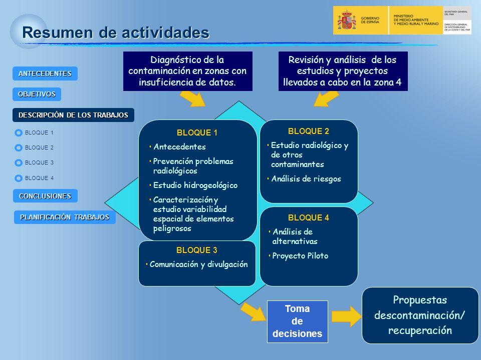 BLOQUE 2 BLOQUE 4 BLOQUE 1 BLOQUE 3 ANTECEDENTES OBJETIVOS DESCRIPCIÓN DE LOS TRABAJOS CONCLUSIONES PLANIFICACIÓN TRABAJOS Descripción de los trabajos TRABAJOS REALIZADOS DESCRIPCIÓN DE LOS TRABAJOS BLOQUE 1 Estudios previos Recogen toda la información necesaria para la caracterización del emplazamiento Prevención por posibles problemas radiológicos Siguiendo recomendaciones del CSN y del CIEMAT se elabora un informe de Seguridad radiológico de los trabajadores de las balsas de fosfoyesos de Huelva la realización de las actividades previstas con el fin de proceder a la restauración de la zona no entrañan riesgo radiológico para los trabajadores y el público, tanto por la vía de exposición externa como por inhalación de radionucleidos (radón y aerosoles)