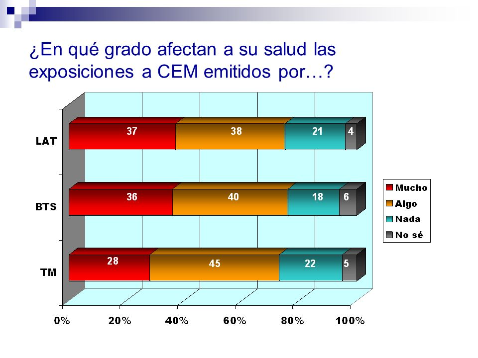 ¿En qué grado afectan a su salud las exposiciones a CEM emitidos por…?
