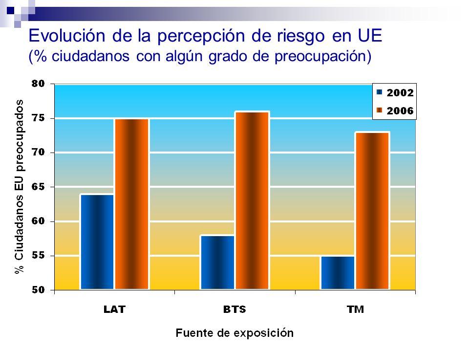 Evolución de la percepción de riesgo en UE (% ciudadanos con algún grado de preocupación)