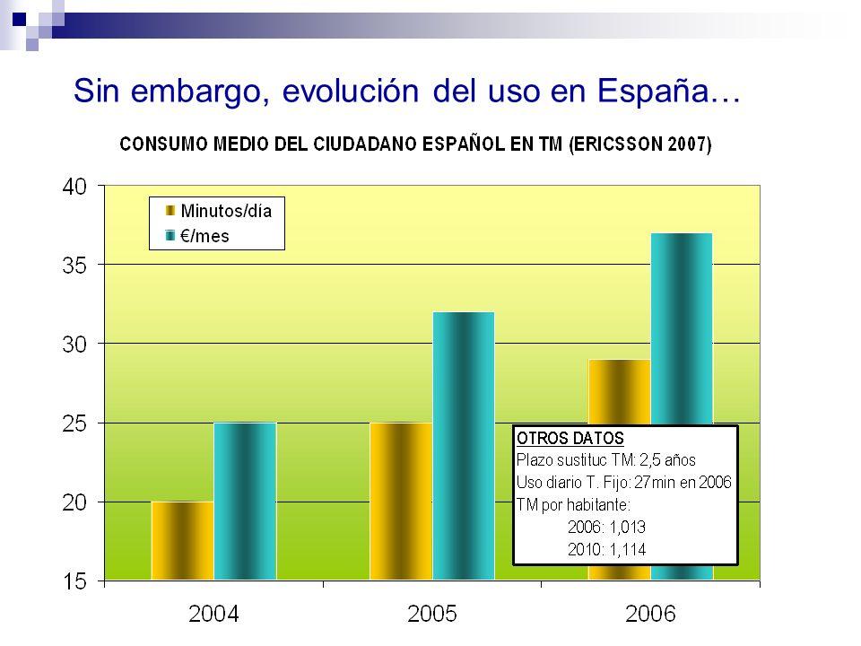 Sin embargo, evolución del uso en España…