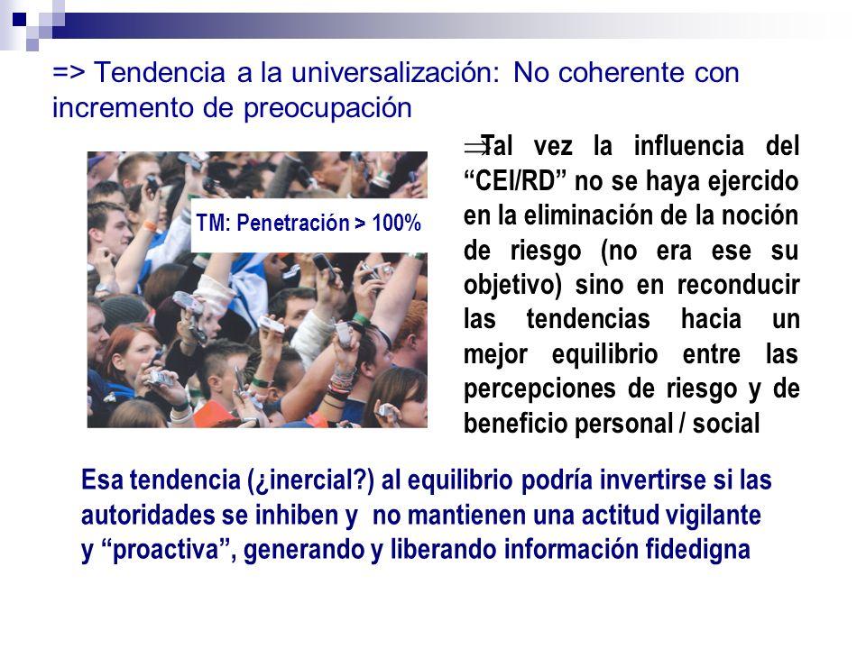 => Tendencia a la universalización: No coherente con incremento de preocupación TM: Penetración > 100% Tal vez la influencia del CEI/RD no se haya eje