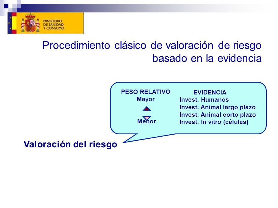 Procedimiento clásico de valoración de riesgo basado en la evidencia PESO RELATIVO Mayor Menor EVIDENCIA Invest. Humanos Invest. Animal largo plazo In