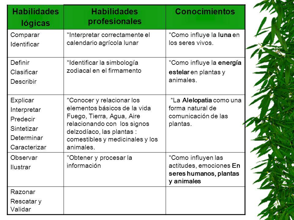 Habilidades lógicas Habilidades profesionales Conocimientos Comparar Identificar *Interpretar correctamente el calendario agrícola lunar *Como influye