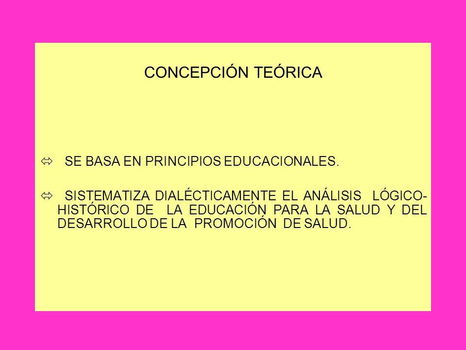 CONCEPCIÓN TEÓRICA ó SE BASA EN PRINCIPIOS EDUCACIONALES. ó SISTEMATIZA DIALÉCTICAMENTE EL ANÁLISIS LÓGICO- HISTÓRICO DE LA EDUCACIÓN PARA LA SALUD Y