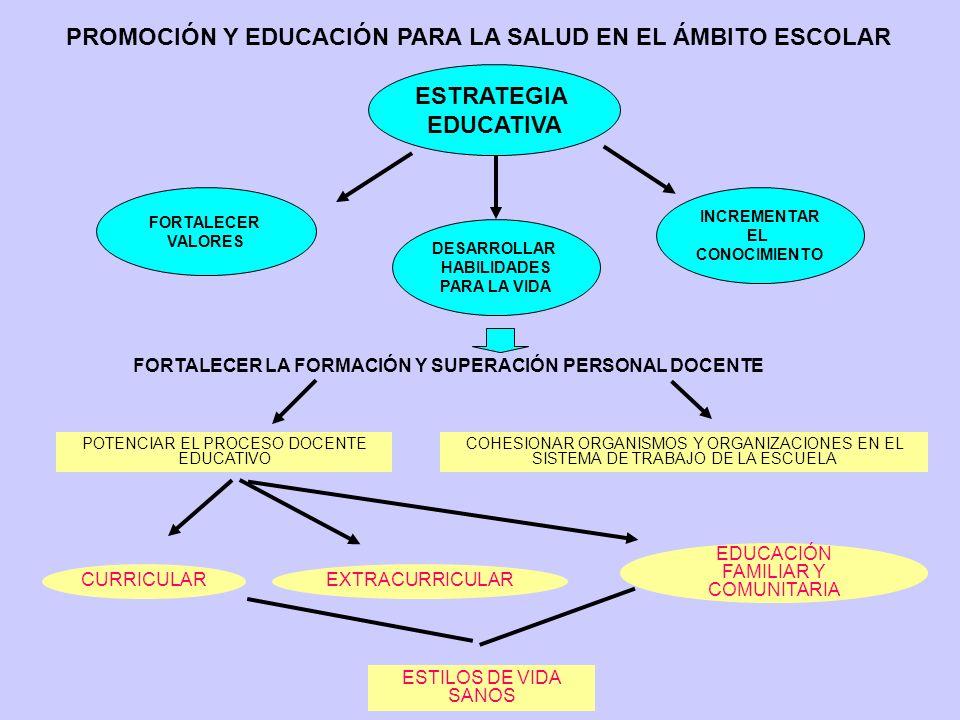 FORTALECER LA FORMACIÓN Y SUPERACIÓN PERSONAL DOCENTE PROMOCIÓN Y EDUCACIÓN PARA LA SALUD EN EL ÁMBITO ESCOLAR ESTRATEGIA EDUCATIVA FORTALECER VALORES