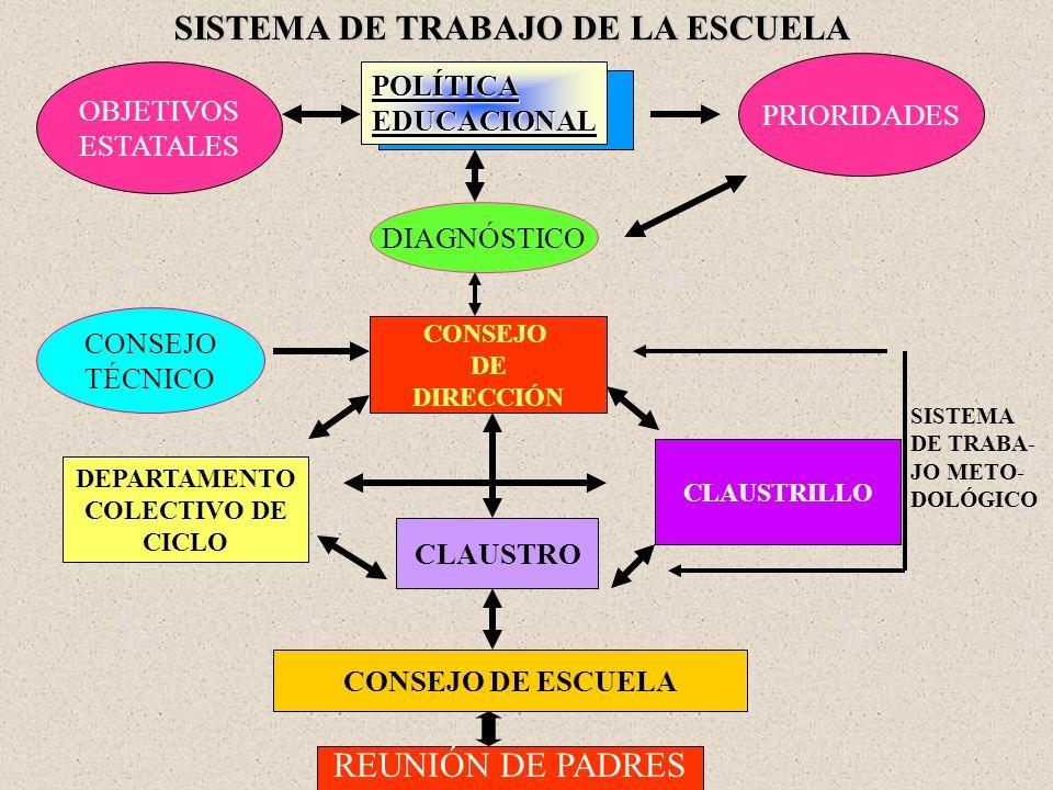 SISTEMA DE TRABAJO DE LA ESCUELA OBJETIVOS ESTATALESPOLÍTICAEDUCACIONAL PRIORIDADES DIAGNÓSTICO CONSEJO DE DIRECCIÓN CONSEJO TÉCNICO DEPARTAMENTO COLE
