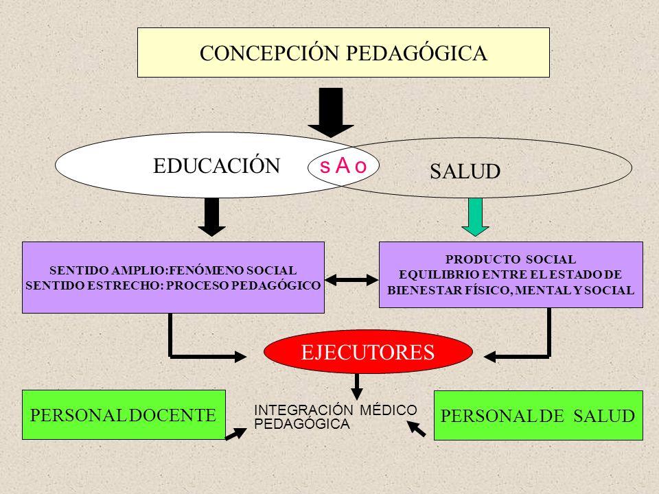 CONCEPCIÓN PEDAGÓGICA EDUCACIÓN SALUD SENTIDO AMPLIO:FENÓMENO SOCIAL SENTIDO ESTRECHO: PROCESO PEDAGÓGICO PRODUCTO SOCIAL EQUILIBRIO ENTRE EL ESTADO D