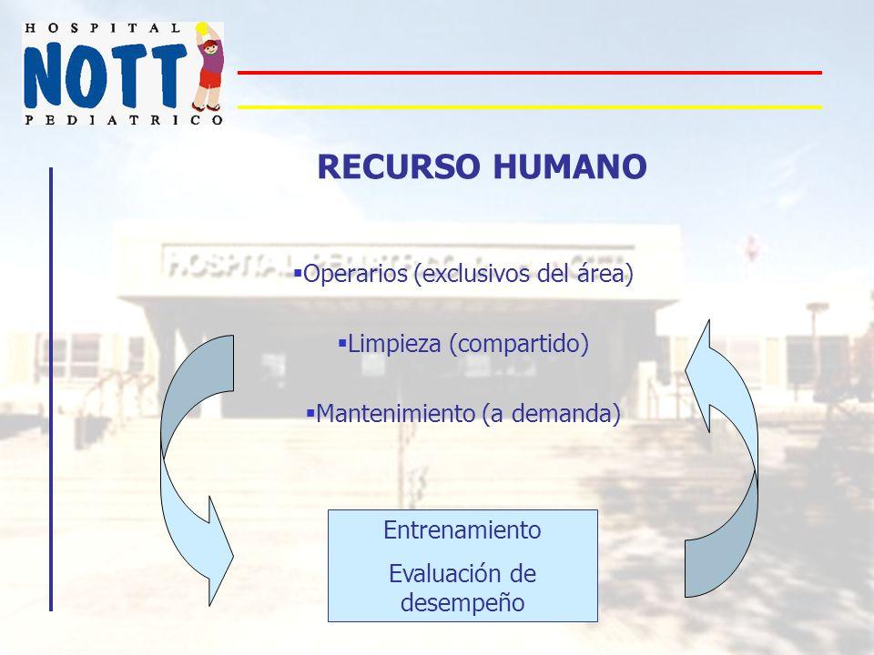 RECURSO HUMANO Operarios (exclusivos del área) Limpieza (compartido) Mantenimiento (a demanda) Entrenamiento Evaluación de desempeño