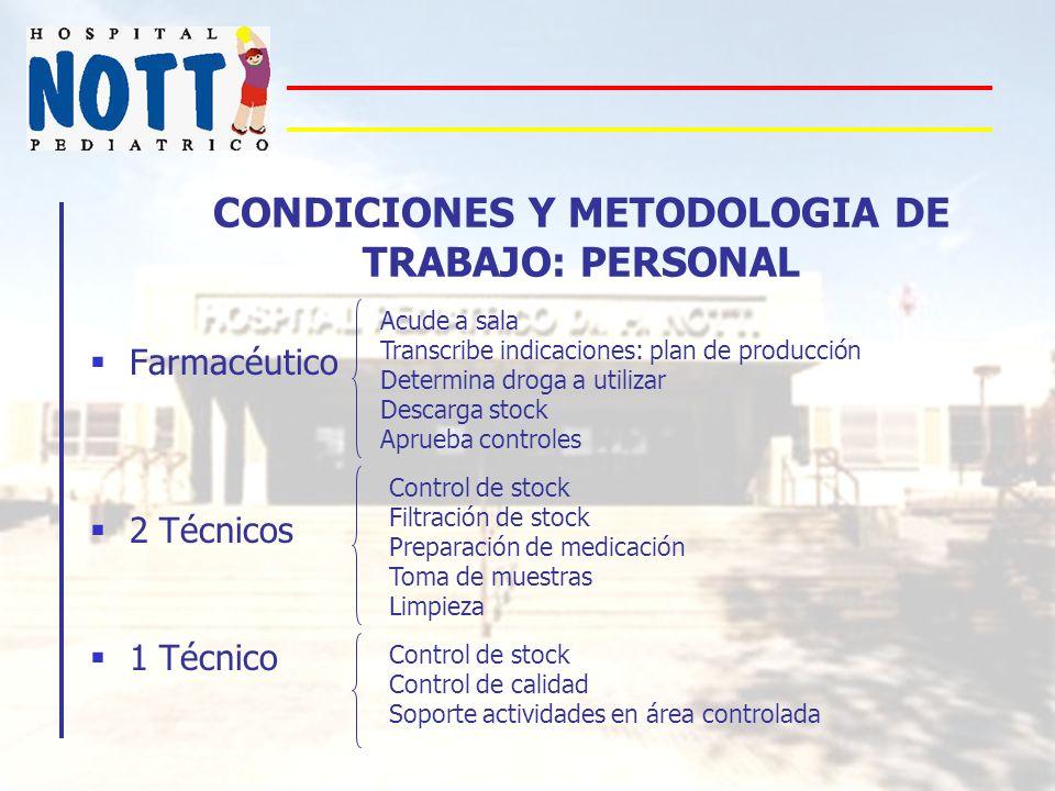 CONDICIONES Y METODOLOGIA DE TRABAJO: PERSONAL Farmacéutico 2 Técnicos 1 Técnico Acude a sala Transcribe indicaciones: plan de producción Determina dr
