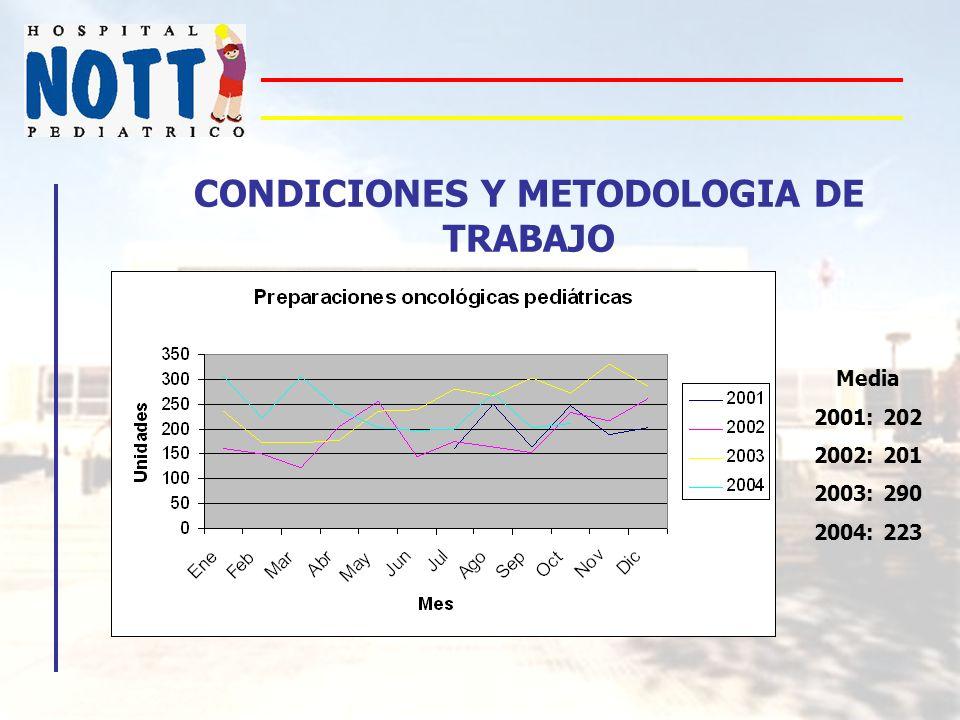 CONDICIONES Y METODOLOGIA DE TRABAJO Media 2001: 202 2002: 201 2003: 290 2004: 223