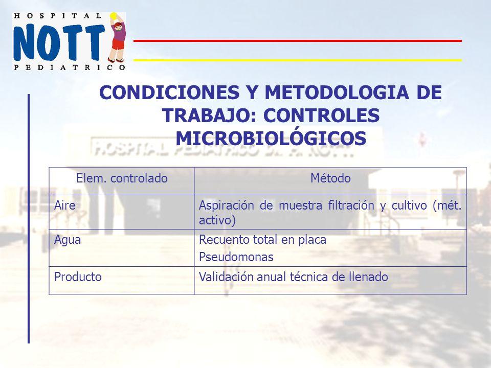 CONDICIONES Y METODOLOGIA DE TRABAJO: CONTROLES MICROBIOLÓGICOS Elem. controladoMétodo AireAspiración de muestra filtración y cultivo (mét. activo) Ag