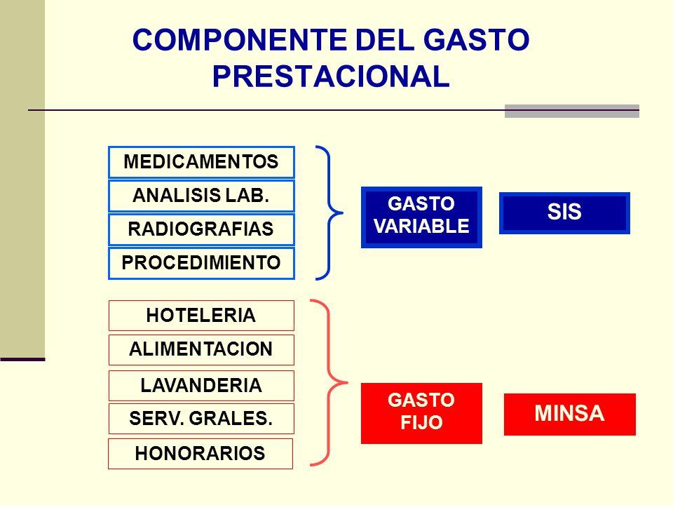 QF. CARLOS REYES BUSTAMANTE Gerencia de Operaciones Profesional de Aseguramiento COMPONENTE DEL GASTO PRESTACIONAL MEDICAMENTOS ANALISIS LAB. RADIOGRA
