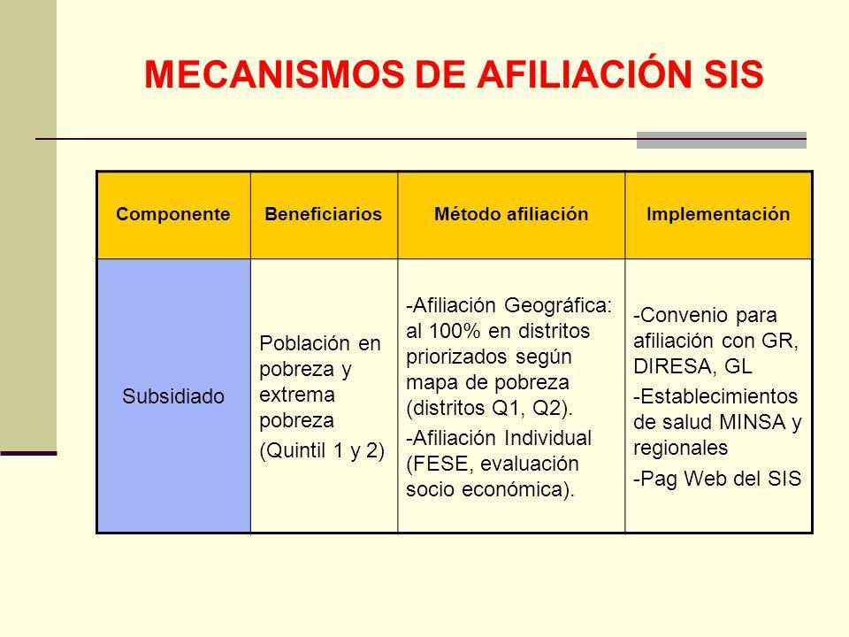 QF. CARLOS REYES BUSTAMANTE Gerencia de Operaciones Profesional de Aseguramiento MECANISMOS DE AFILIACIÓN SIS ComponenteBeneficiariosMétodo afiliación