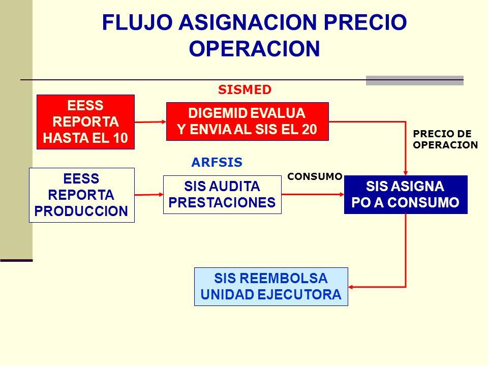 QF. CARLOS REYES BUSTAMANTE Gerencia de Operaciones Profesional de Aseguramiento FLUJO ASIGNACION PRECIO OPERACION EESS REPORTA HASTA EL 10 DIGEMID EV