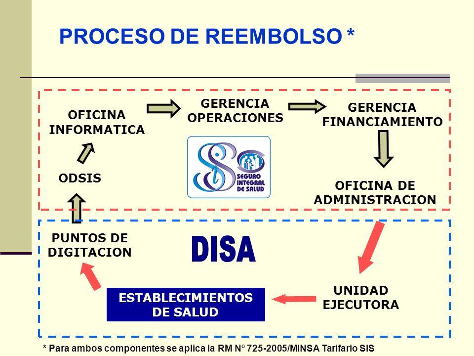 QF. CARLOS REYES BUSTAMANTE Gerencia de Operaciones Profesional de Aseguramiento PROCESO DE REEMBOLSO * PUNTOS DE DIGITACION GERENCIA FINANCIAMIENTO O