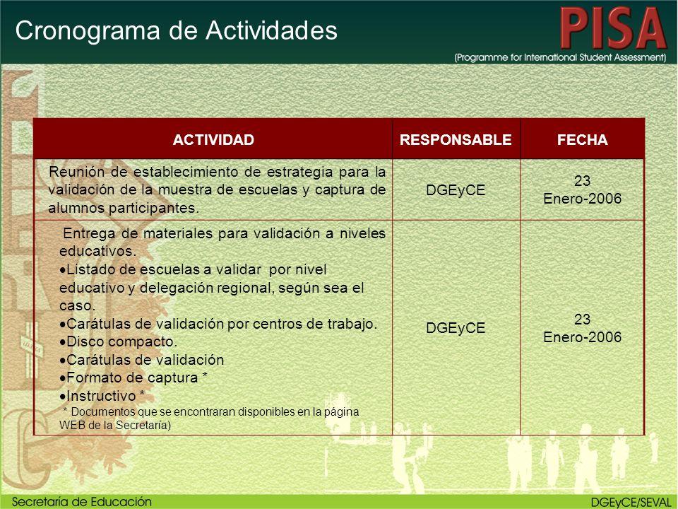Cronograma de Actividades ACTIVIDADRESPONSABLEFECHA Reunión de establecimiento de estrategia para la validación de la muestra de escuelas y captura de