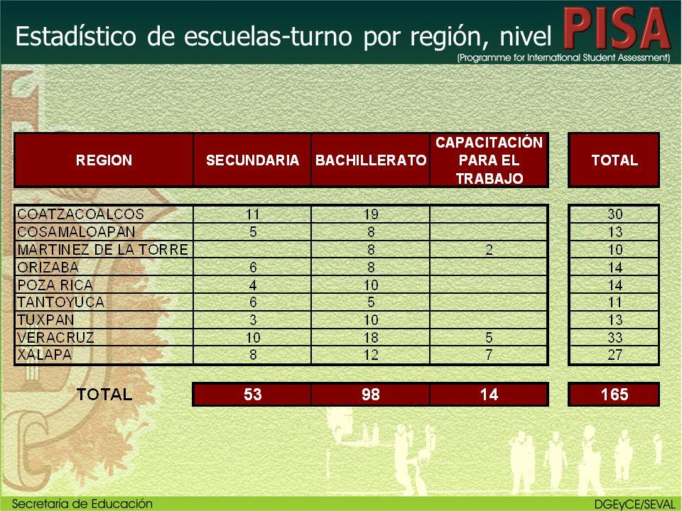 Estadístico de escuelas-turno por región, nivel