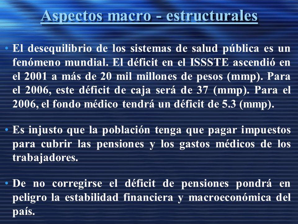 Aspectos macro - estructurales El desequilibrio de los sistemas de salud pública es un fenómeno mundial.