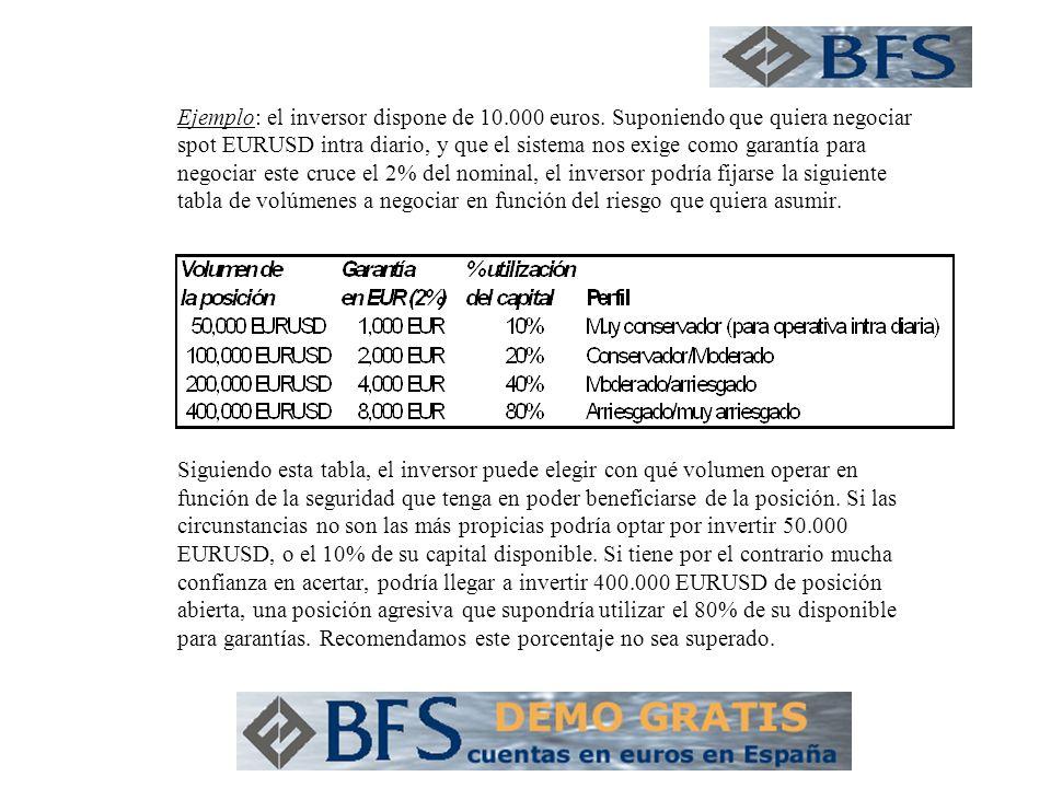 Ejemplo: el inversor dispone de 10.000 euros.
