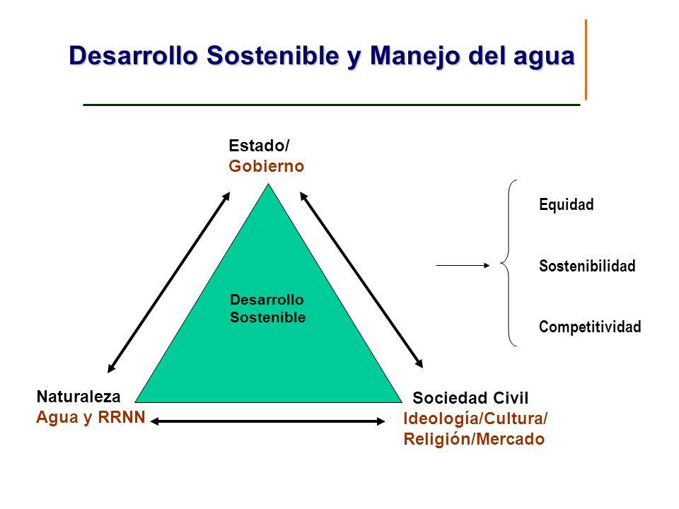 Desarrollo Sostenible y Manejo del agua Estado/ Gobierno Naturaleza Agua y RRNN Sociedad Civil Ideología/Cultura/ Religión/Mercado Desarrollo Sostenib