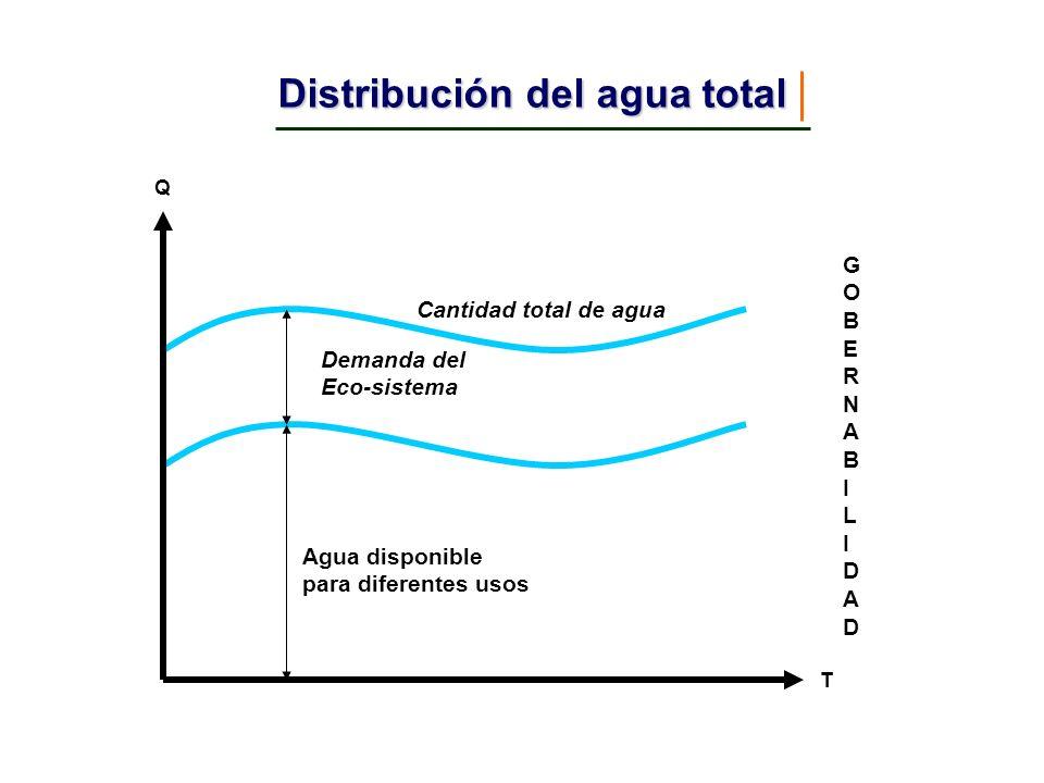 Distribución del agua total Q T Demanda del Eco-sistema Agua disponible para diferentes usos Cantidad total de agua GOBERNABILIDADGOBERNABILIDAD