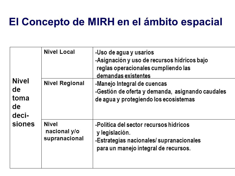 El Concepto de MIRH en el ámbito espacial Nivel de toma de deci- siones Nivel Local -Uso de agua y usarios -Asignación y uso de recursos hídricos bajo