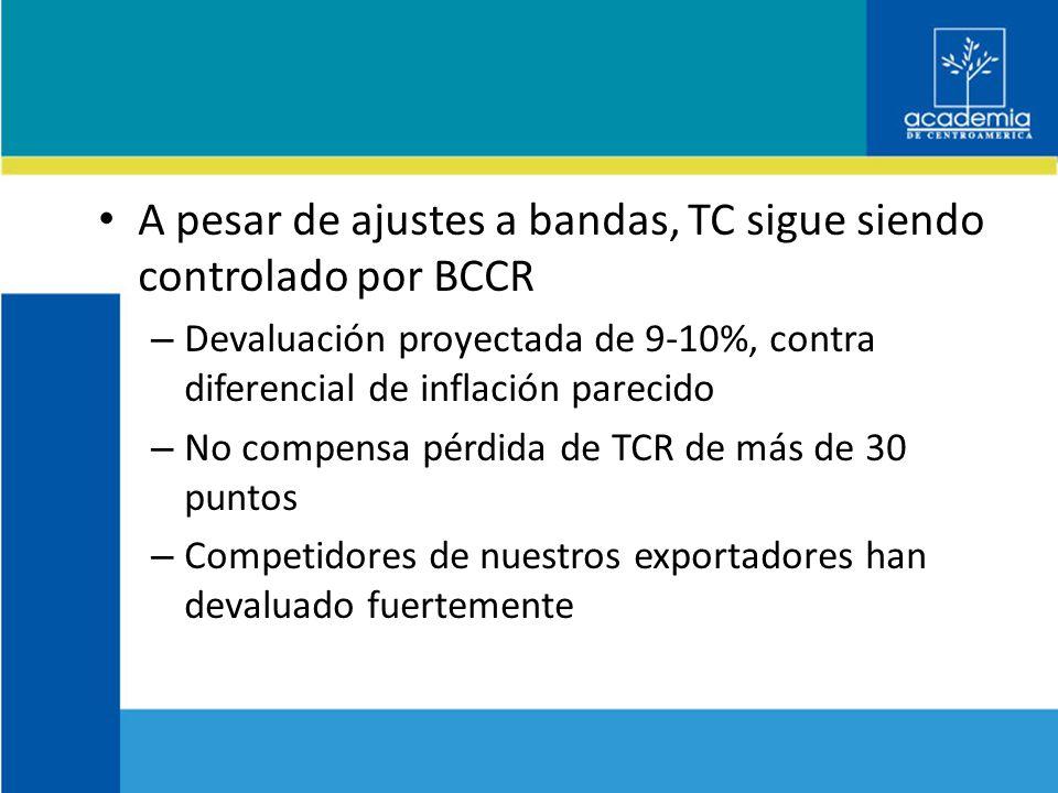 A pesar de ajustes a bandas, TC sigue siendo controlado por BCCR – Devaluación proyectada de 9-10%, contra diferencial de inflación parecido – No compensa pérdida de TCR de más de 30 puntos – Competidores de nuestros exportadores han devaluado fuertemente