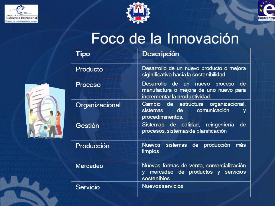 Foco de la Innovación TipoDescripción Producto Desarrollo de un nuevo producto o mejora siginificativa hacia la sostenibilidad Proceso Desarrollo de u