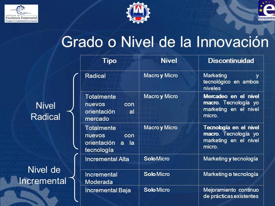 Grado o Nivel de la Innovación TipoNivelDiscontinuidad Radical Macro y MicroMarketing y tecnológico en ambos niveles Totalmente nuevos con orientación