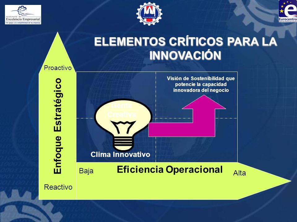 Eficiencia Operacional Enfoque Estratégico Reactivo Proactivo Alta Baja Clima Innovativo Gente Creativa Visión de Sostenibilidad que potencie la capac