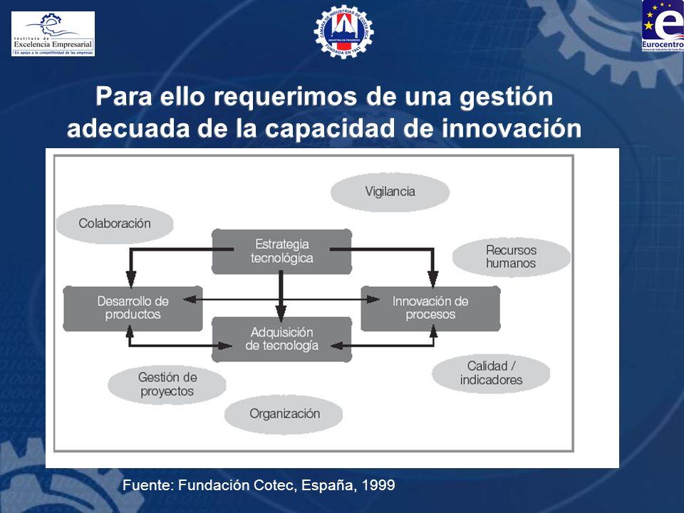 Para ello requerimos de una gestión adecuada de la capacidad de innovación Fuente: Fundación Cotec, España, 1999